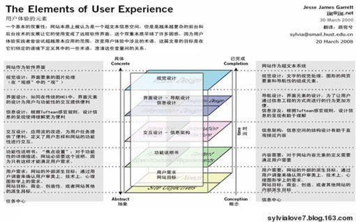 用户体验的元素,还是网页设计的元素