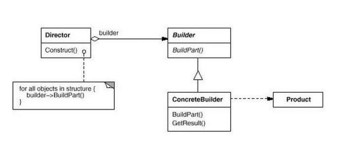 .NET建造者模式讲解