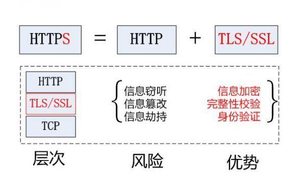 HTTPS加密对我们的网站优化推广有哪些影响?