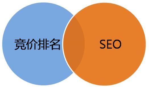 SEO和竞价的区别是什么?优缺点是什么?