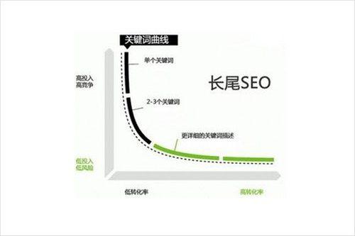 seo的文章你真的会写吗?SEO写原创文章应该注意的事项